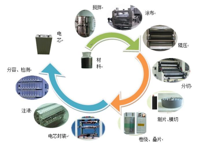 锂电池的重要生产工艺